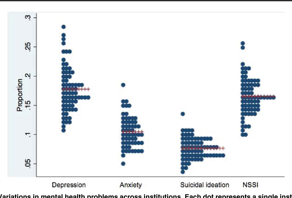 FIGURE 1. Variations in mental health problems across institutions. Each dot represents a single institution. The C denotes the overall institutional average prevalence of each mental health condition.