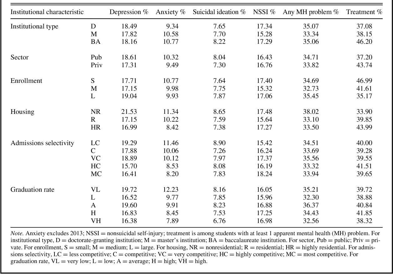 TABLE 2. Prevalence of Mental Health Problems and Treatment Utilization, Overall by Institutional Characteristics