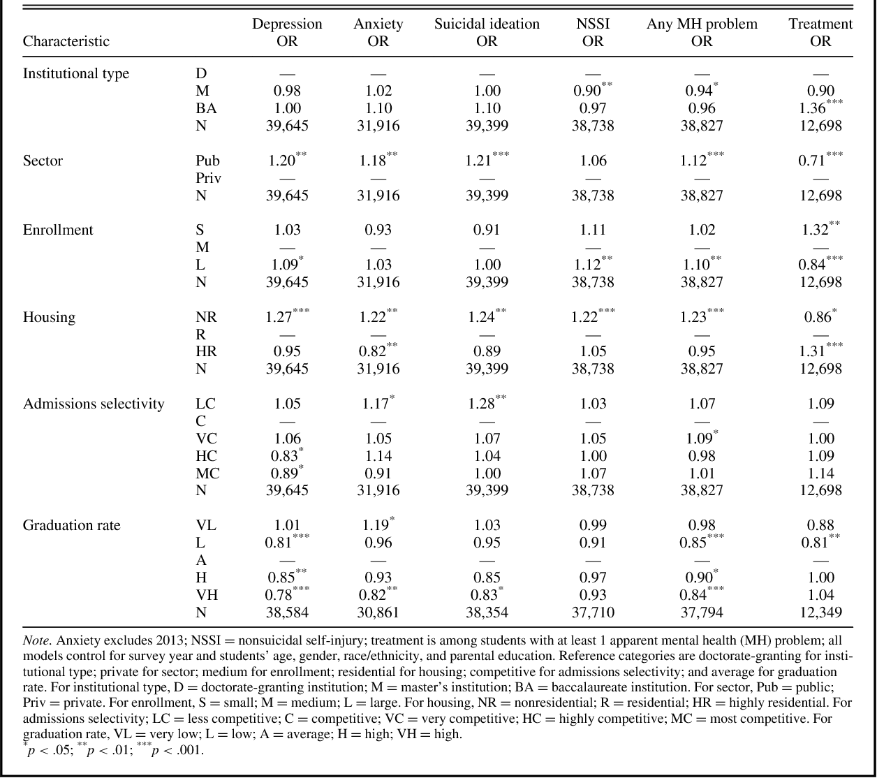 TABLE 3. Multivariable Correlates of Mental Health Problems and Treatment Utilization (Logistic Regressions)