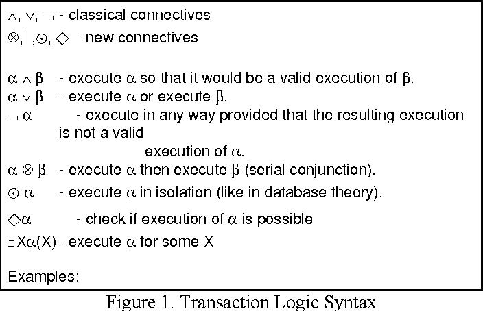 Figure 1 for Efficient Tabling Mechanisms for Transaction Logic Programs