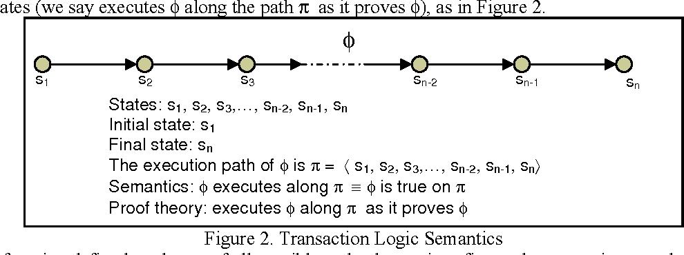 Figure 3 for Efficient Tabling Mechanisms for Transaction Logic Programs