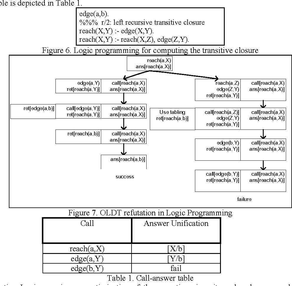 Figure 2 for Efficient Tabling Mechanisms for Transaction Logic Programs