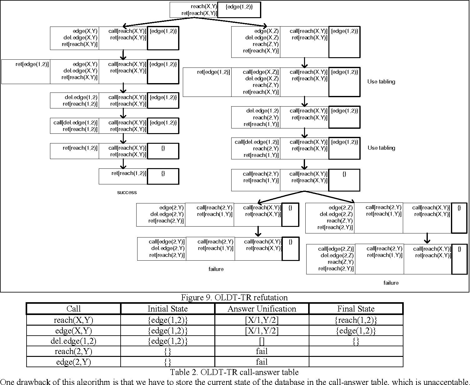 Figure 4 for Efficient Tabling Mechanisms for Transaction Logic Programs