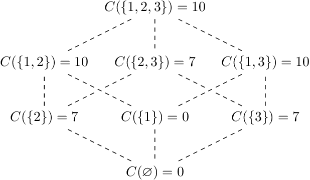 Figure 1 for Shapley values for feature selection: The good, the bad, and the axioms
