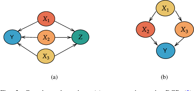 Figure 2 for Shapley values for feature selection: The good, the bad, and the axioms