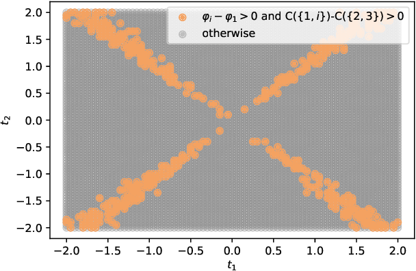 Figure 4 for Shapley values for feature selection: The good, the bad, and the axioms