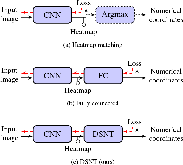 Figure 2 for Numerical Coordinate Regression with Convolutional Neural Networks