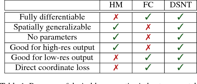 Figure 1 for Numerical Coordinate Regression with Convolutional Neural Networks