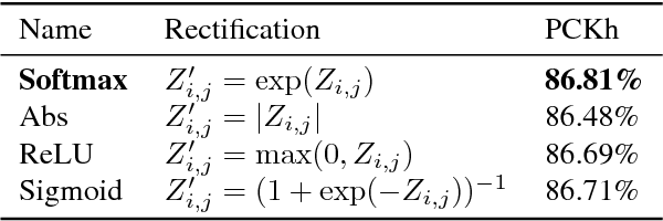 Figure 4 for Numerical Coordinate Regression with Convolutional Neural Networks