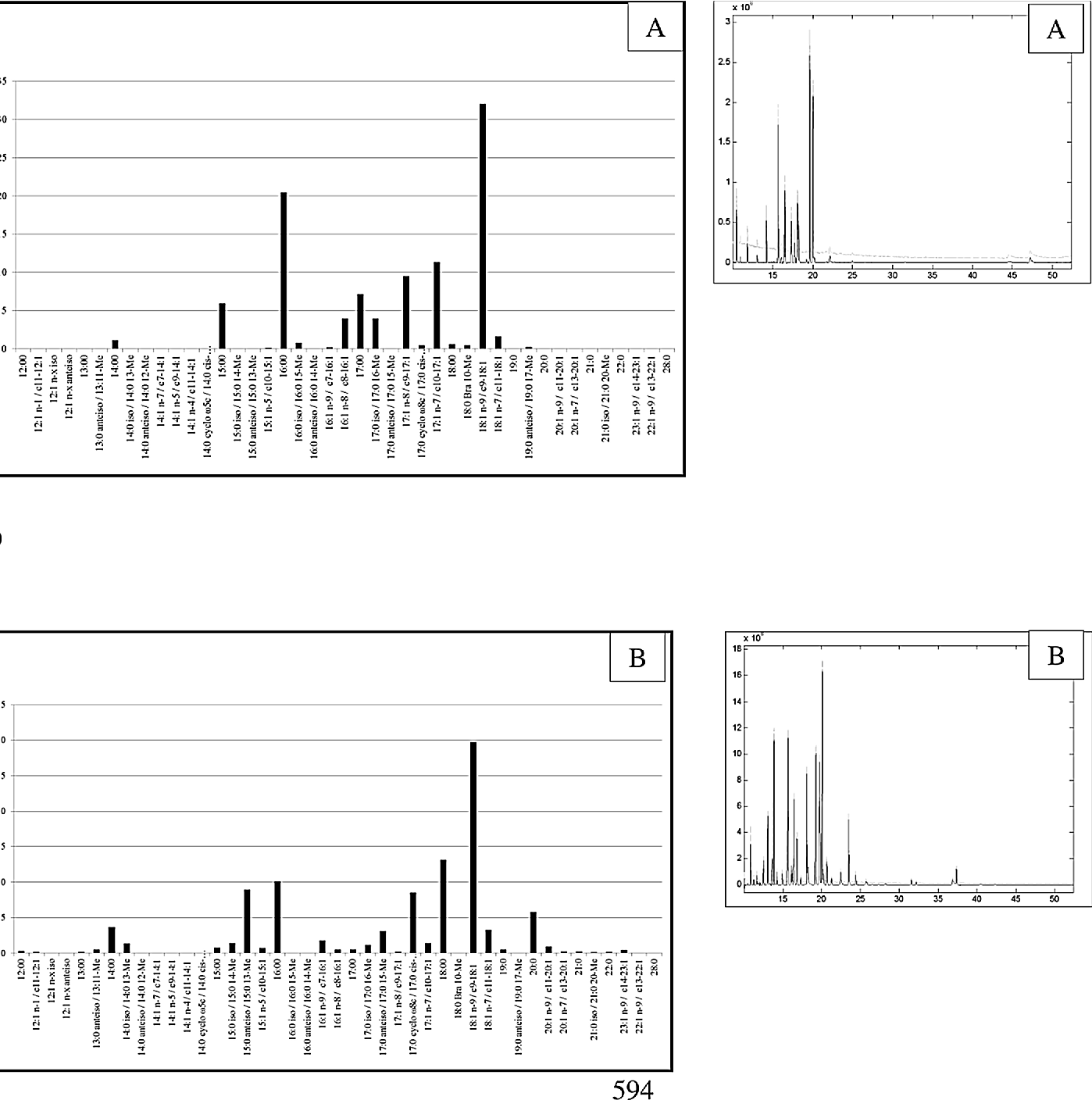 Figure 3 From Fatty Acids In Bacterium Dietzia Sp Grown On Simple Pd Fig The Gcms Chromatograms Of Fa Profile For Incubations
