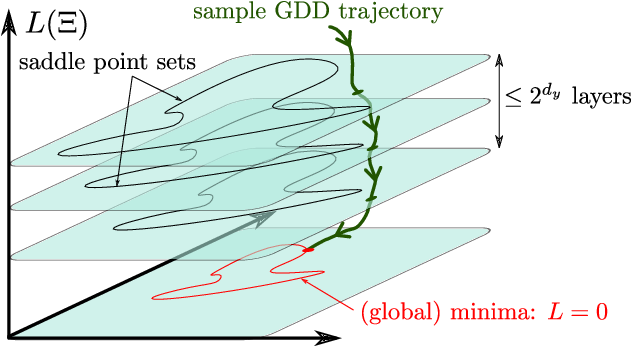 Figure 2 for A Geometric Approach of Gradient Descent Algorithms in Neural Networks