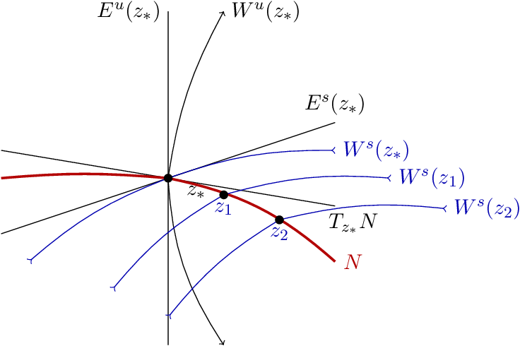 Figure 3 for A Geometric Approach of Gradient Descent Algorithms in Neural Networks