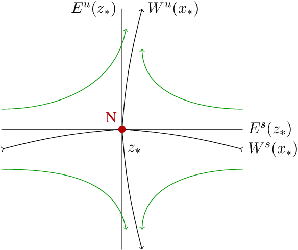 Figure 4 for A Geometric Approach of Gradient Descent Algorithms in Neural Networks