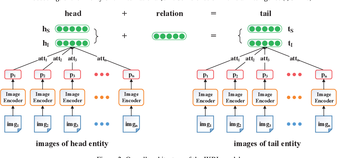 Figure 3 for Image-embodied Knowledge Representation Learning