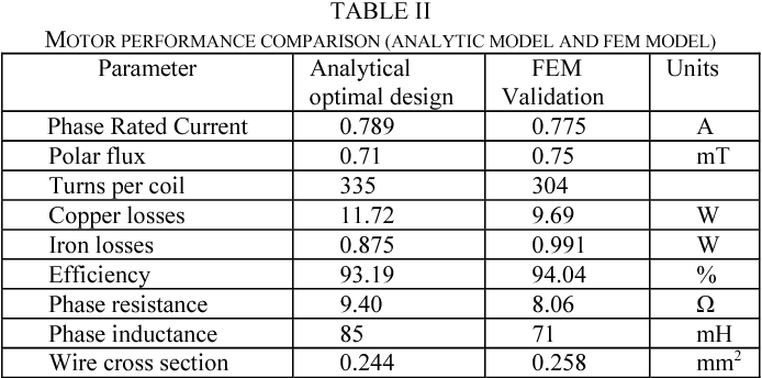 Characterizing and validating a permanent magnet synchronous motor model