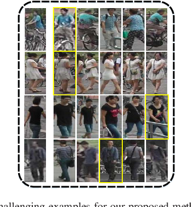 Figure 2 for Person Re-Identification by Semantic Region Representation and Topology Constraint