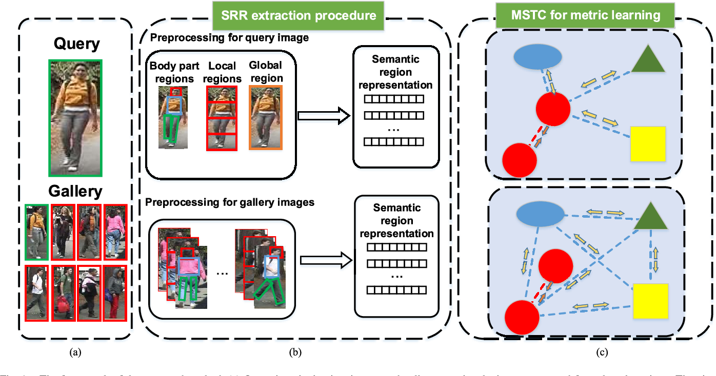 Figure 1 for Person Re-Identification by Semantic Region Representation and Topology Constraint