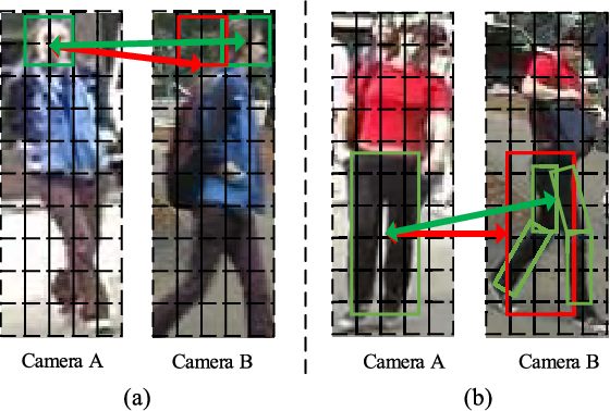Figure 3 for Person Re-Identification by Semantic Region Representation and Topology Constraint