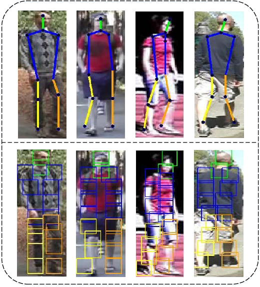 Figure 4 for Person Re-Identification by Semantic Region Representation and Topology Constraint