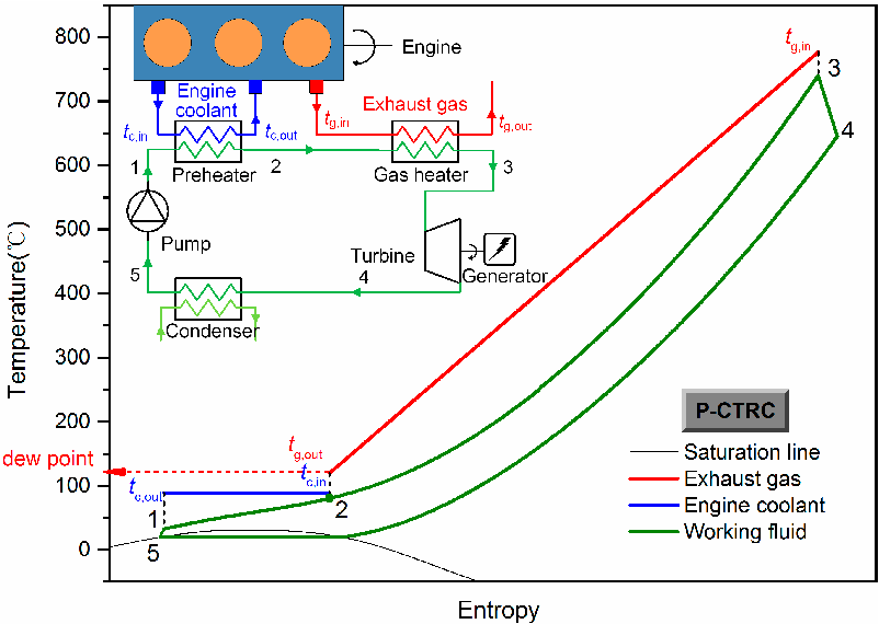 system structure and t-s diagram of the p-ctrc