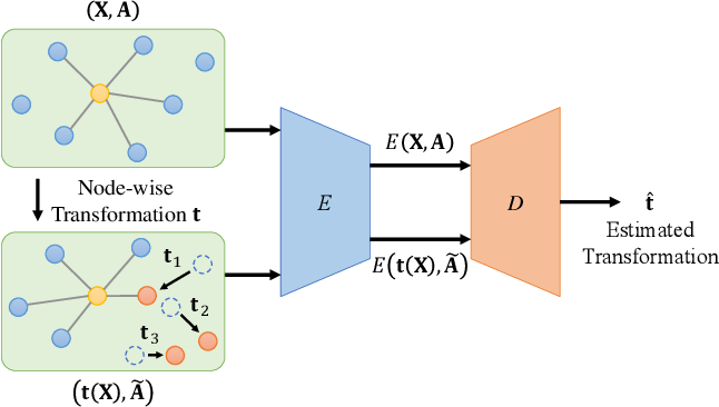 Figure 1 for GraphTER: Unsupervised Learning of Graph Transformation Equivariant Representations via Auto-Encoding Node-wise Transformations
