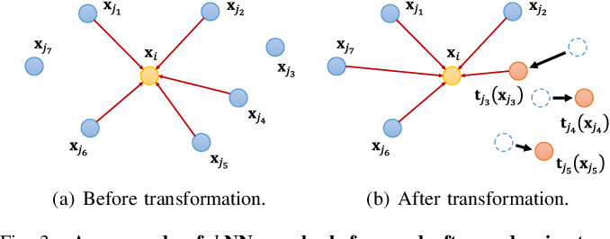 Figure 3 for GraphTER: Unsupervised Learning of Graph Transformation Equivariant Representations via Auto-Encoding Node-wise Transformations