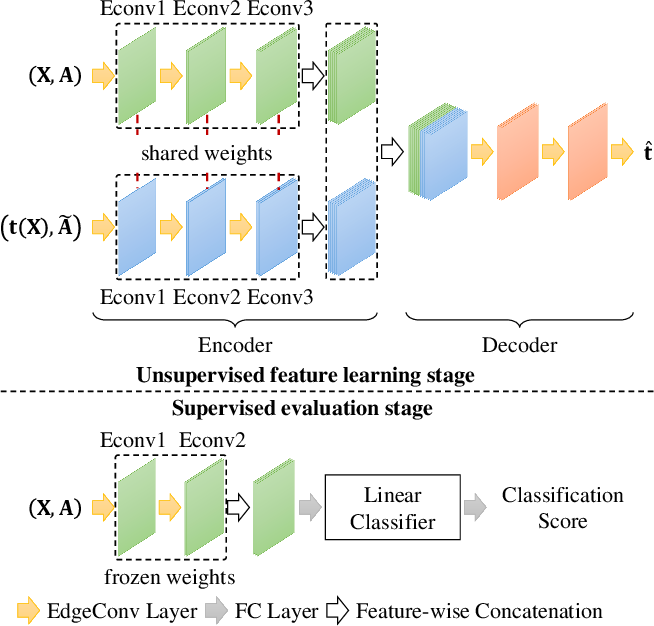 Figure 4 for GraphTER: Unsupervised Learning of Graph Transformation Equivariant Representations via Auto-Encoding Node-wise Transformations