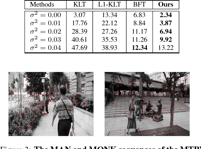 Figure 4 for Robust Multi-body Feature Tracker: A Segmentation-free Approach