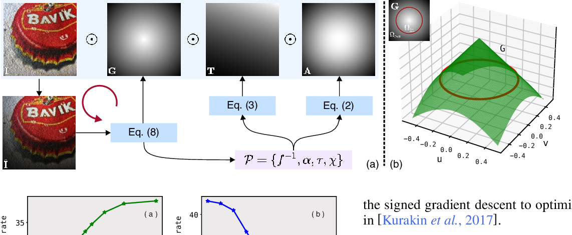 Figure 3 for AVA: Adversarial Vignetting Attack against Visual Recognition