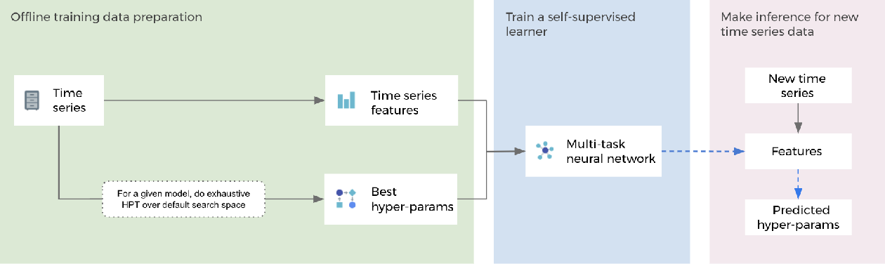 Figure 3 for Self-supervised learning for fast and scalable time series hyper-parameter tuning