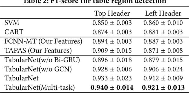 Figure 4 for TabularNet: A Neural Network Architecture for Understanding Semantic Structures of Tabular Data