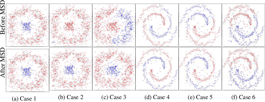 Figure 3 for Statistical Inference Using Mean Shift Denoising