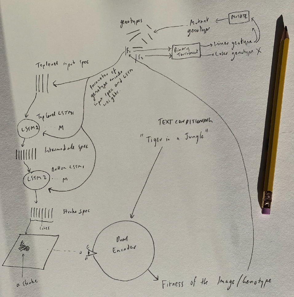 Figure 4 for Generative Art Using Neural Visual Grammars and Dual Encoders