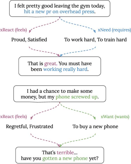 Figure 1 for CEM: Commonsense-aware Empathetic Response Generation