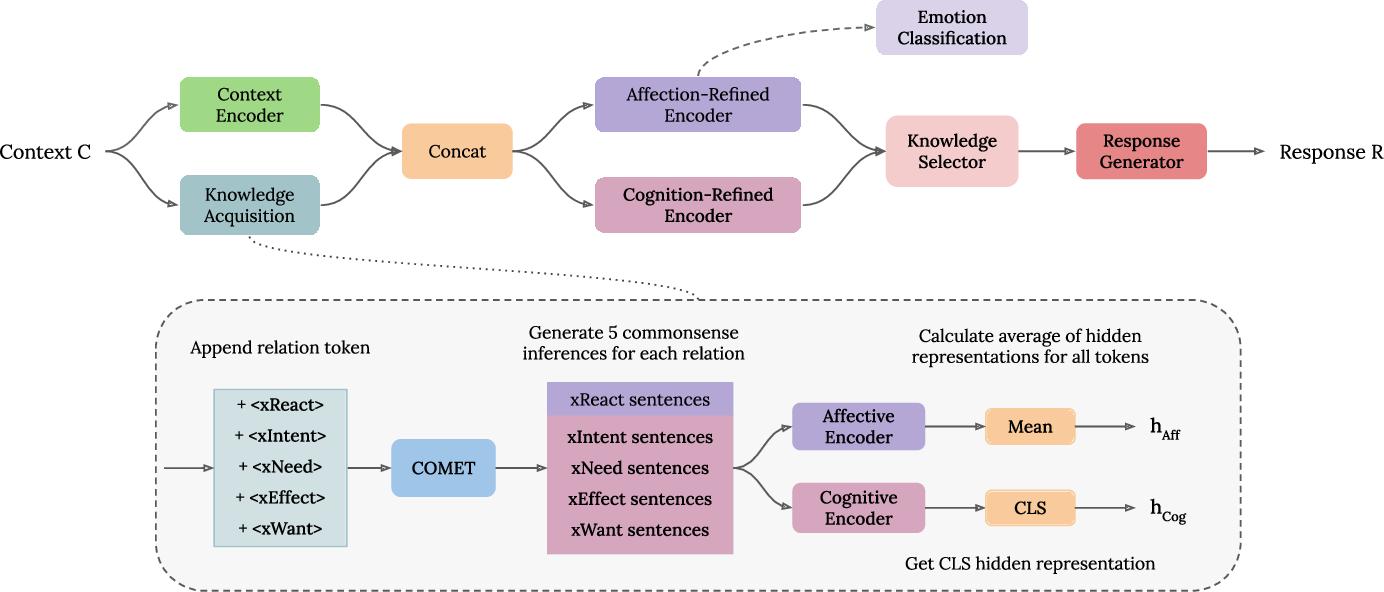 Figure 3 for CEM: Commonsense-aware Empathetic Response Generation