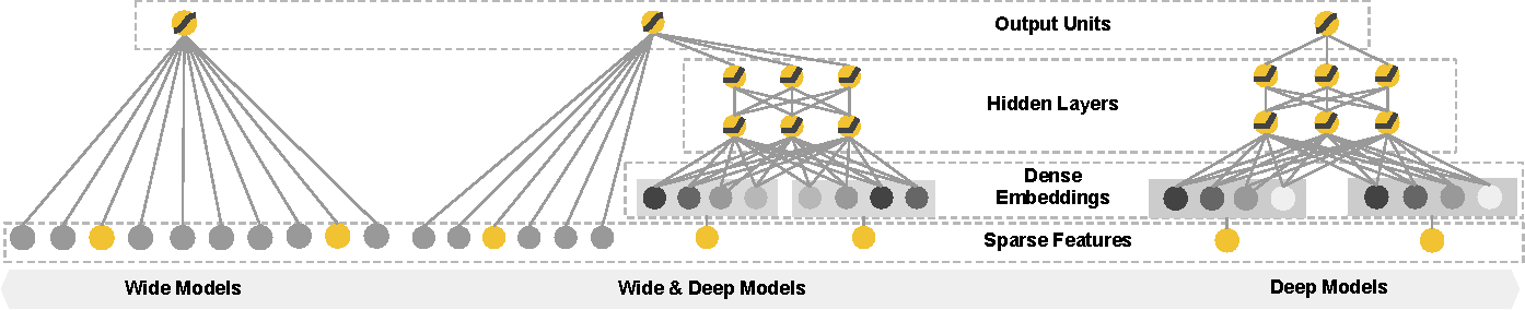 Figure 1 for Wide & Deep Learning for Recommender Systems
