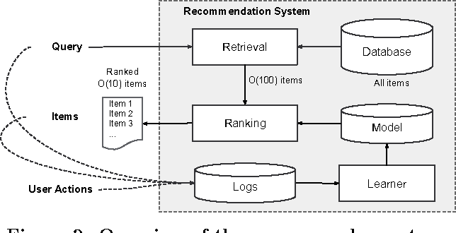 Figure 3 for Wide & Deep Learning for Recommender Systems