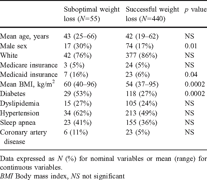 Suboptimal Weight Loss After Gastric Bypass Surgery Correlation Of