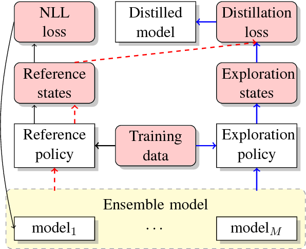 Figure 1 for Distilling Knowledge for Search-based Structured Prediction