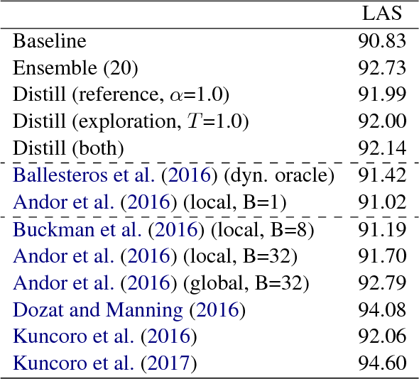 Figure 4 for Distilling Knowledge for Search-based Structured Prediction