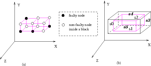 Figure 1. (a) Faulty block (Definition 1) and (b) its adjacent surfaces in a 3-D mesh.
