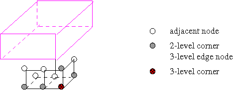 Figure 2. Definition of a 3-level corner