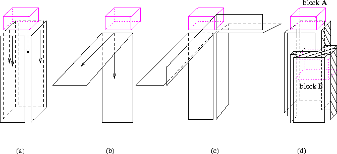 Figure 3. Boundaries of a block in 3-D meshes. (a) Boundary for starts from the edges of . (b) Boundary of a block on the view of one edge. (c) Boundary of a block on the view of one corner. (d) Boundary of block A intersecting with block B.