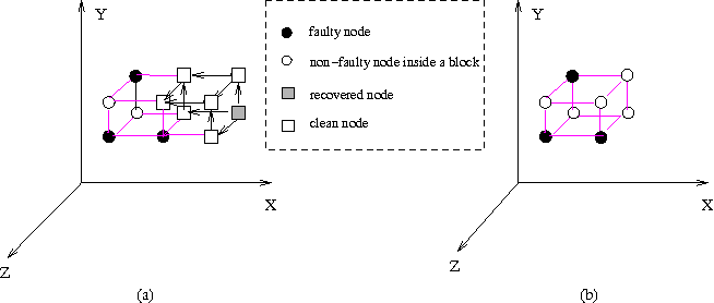 Figure 4. Recovery of faulty node in 3-D meshes.