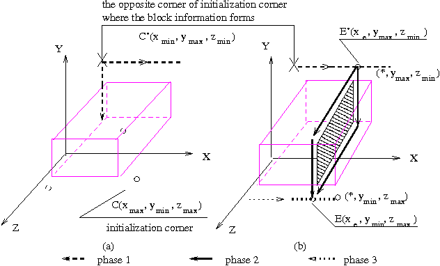 Figure 6. The propagation of identified block information in 3-D meshes.