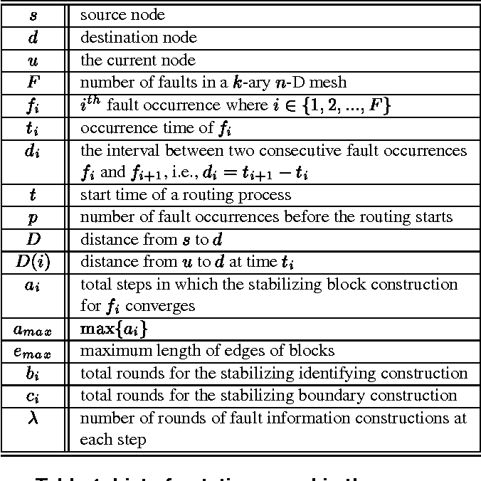 Table 1. List of notations used in the paper