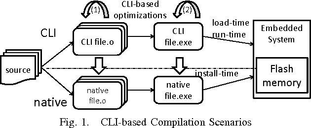 CLI-based compilation flows for the C language - Semantic