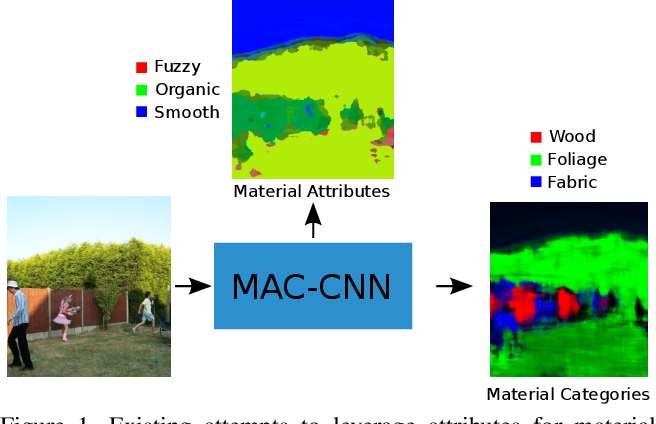 Figure 1 for Integrating Local Material Recognition with Large-Scale Perceptual Attribute Discovery