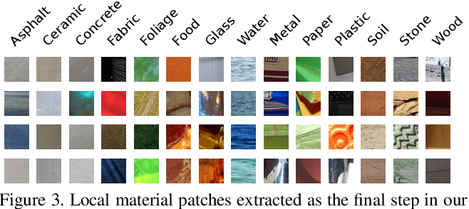 Figure 3 for Integrating Local Material Recognition with Large-Scale Perceptual Attribute Discovery