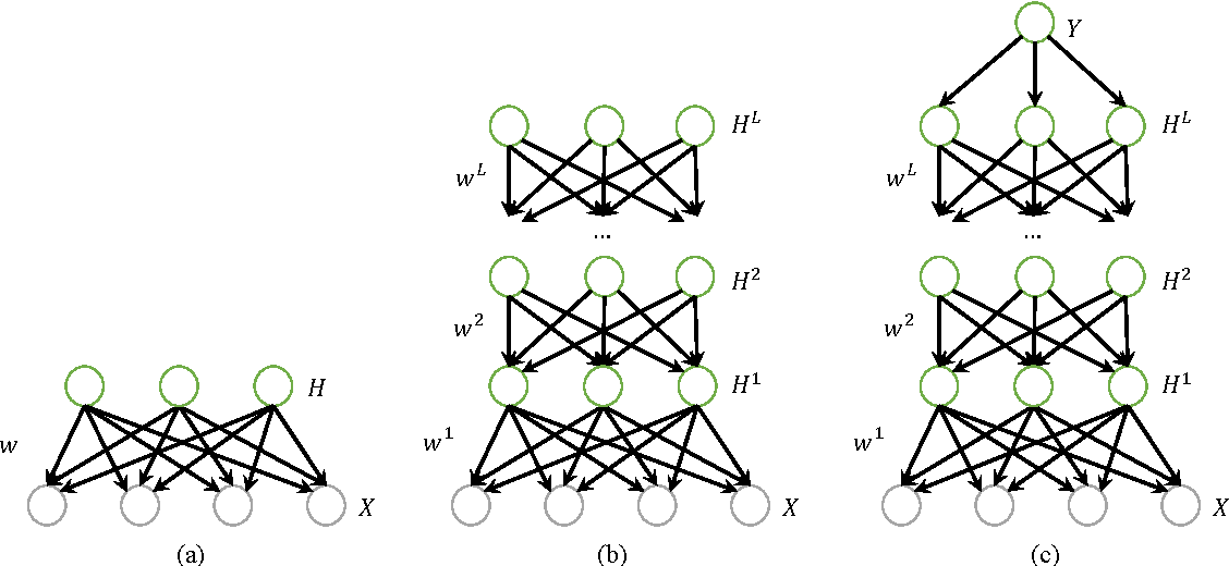 Figure 2 for Deep Regression Bayesian Network and Its Applications